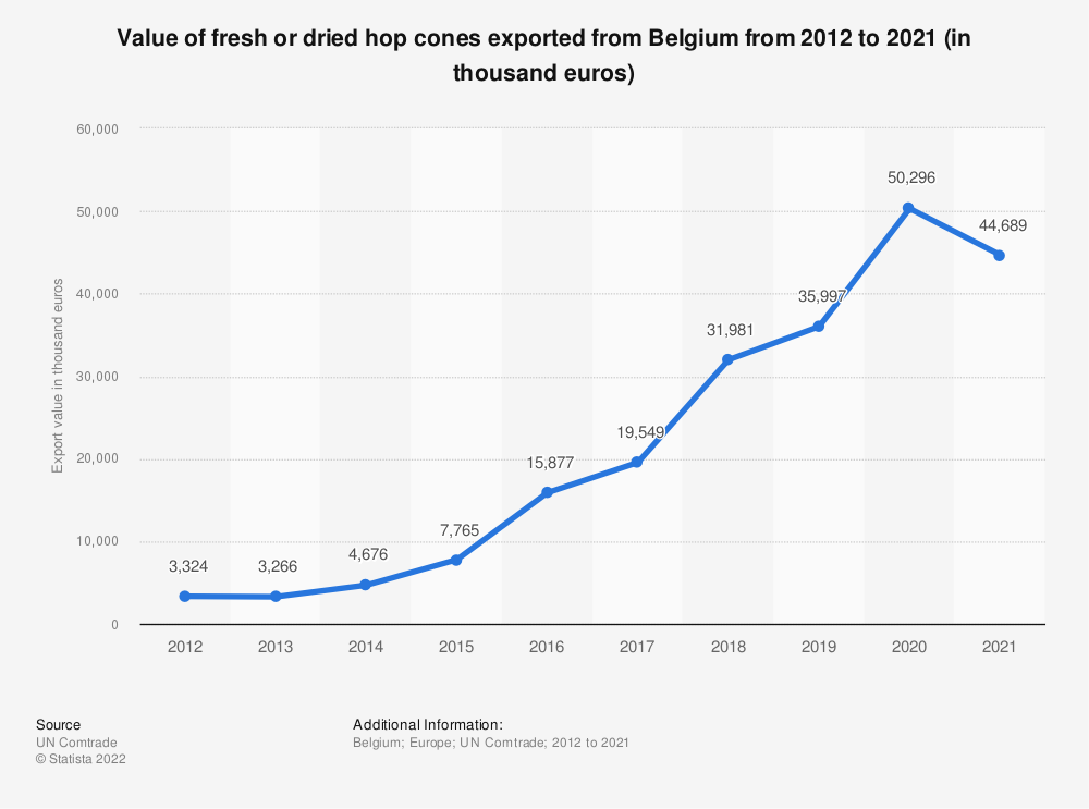 Statistic: Value of fresh or dried hop cones exported from Belgium from 2012 to 2019 (in thousand euros) | Statista