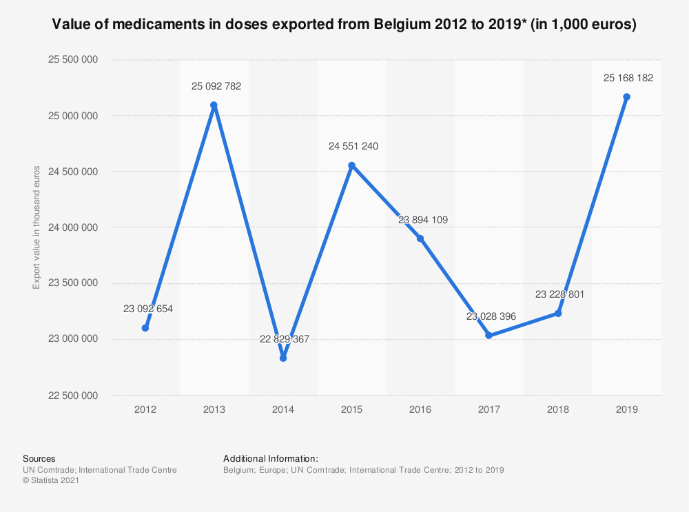 Statistic: Value of medicament mixtures in dosage exported from Belgium 2012 to 2017 | Statista