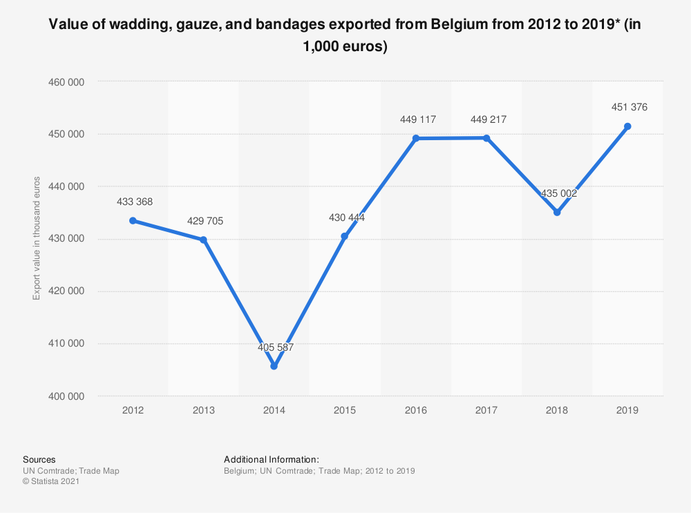 Statistic: Value of dressings packaged for medical use exported from Belgium from 2012 to 2017 (in 1,000 euros) | Statista