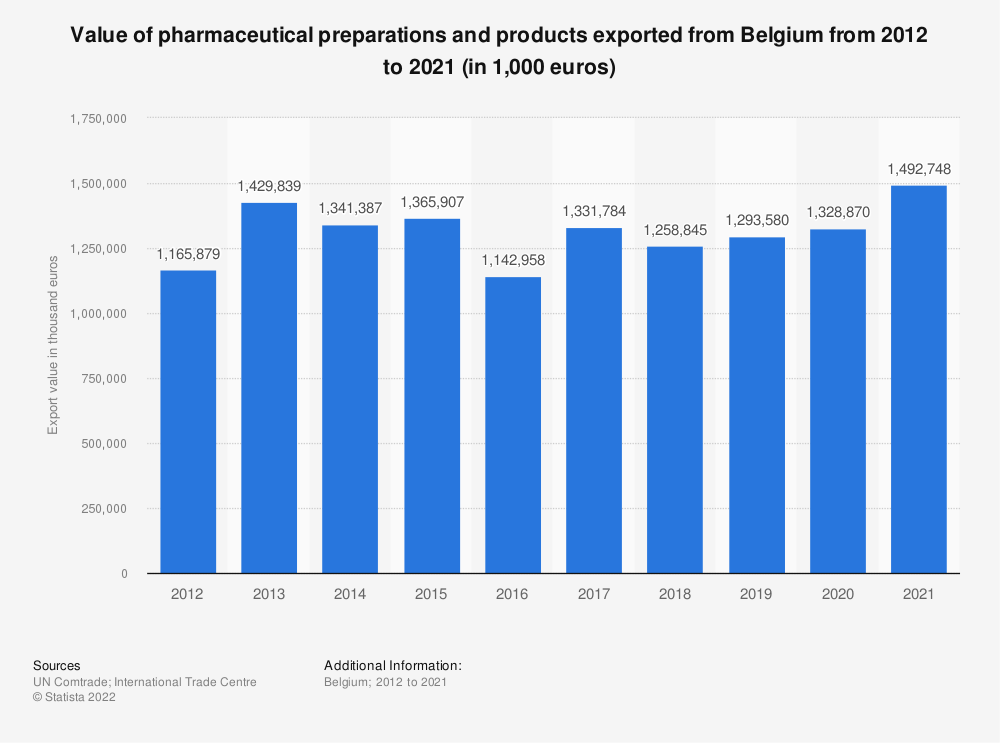Statistic: Value of pharmaceutical goods exported from Belgium from 2012 to 2018 (in 1,000 GBP) | Statista