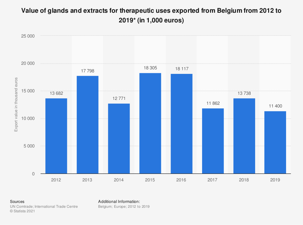 Statistic: Value of glands and extracts exported from Belgium from 2012 to 2017 (in 1,000 euros) | Statista