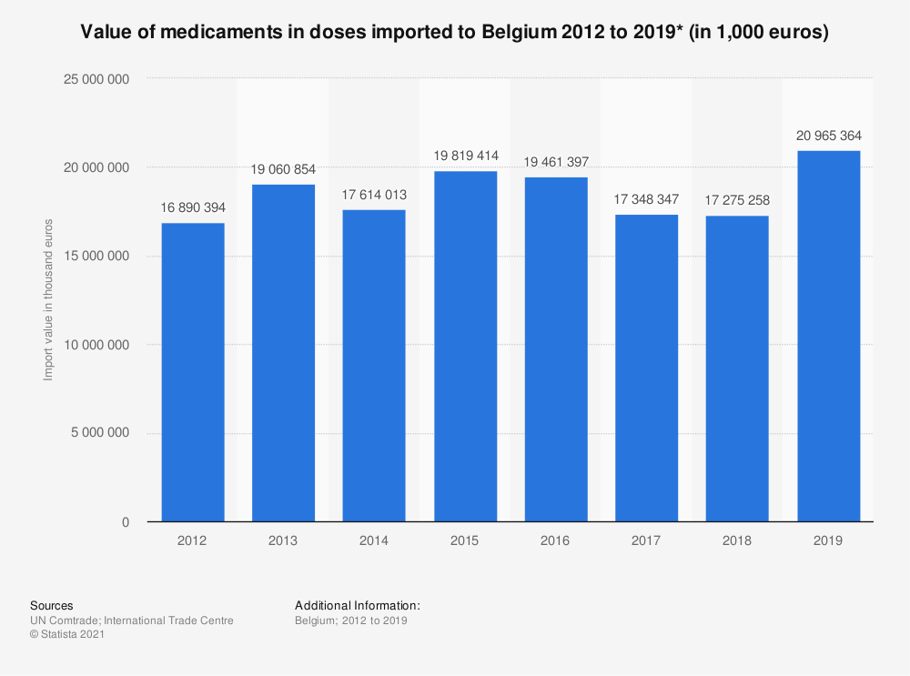 Statistic: Value of medicament mixtures put in dosage imported to Belgium from 2012 to 2017 (in 1,000 euros) | Statista
