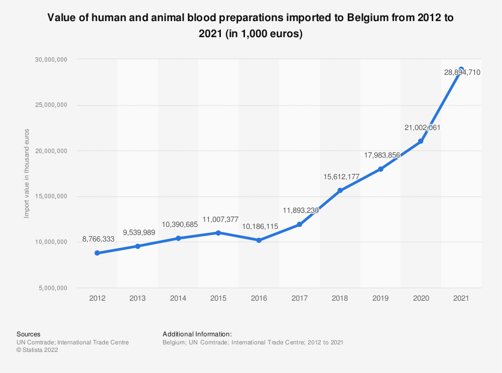 Statistic: Value of human and animal blood imported to Belgium from 2012 to 2018 (in 1,000 euros) | Statista