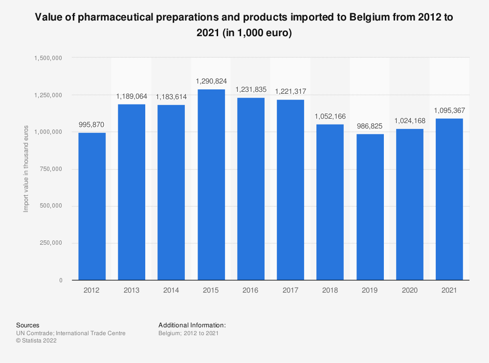 Statistic: Value of pharmaceutical goods imported to Belgium from 2012 to 2018 (in 1,000 euro) | Statista