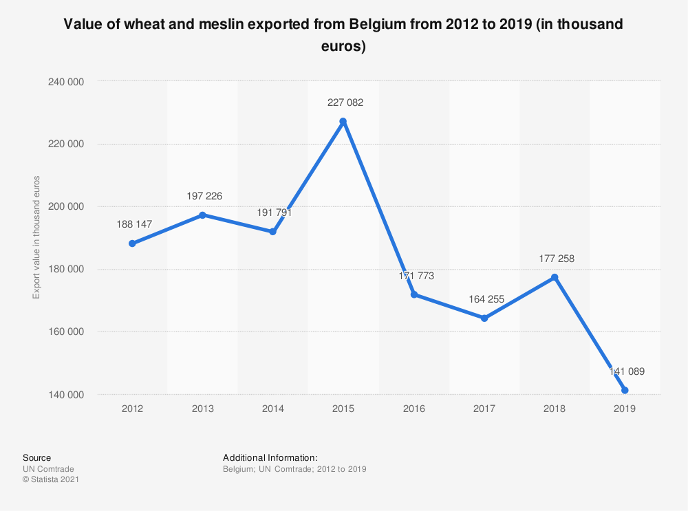 Statistic: Value of wheat and meslin exported from Belgium from 2012 to 2018 (in 1,000 euros) | Statista