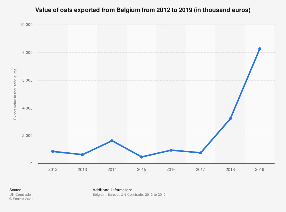 Statistic: Value of oats exported from Belgium from 2012 to 2018 (in 1,000 euros) | Statista