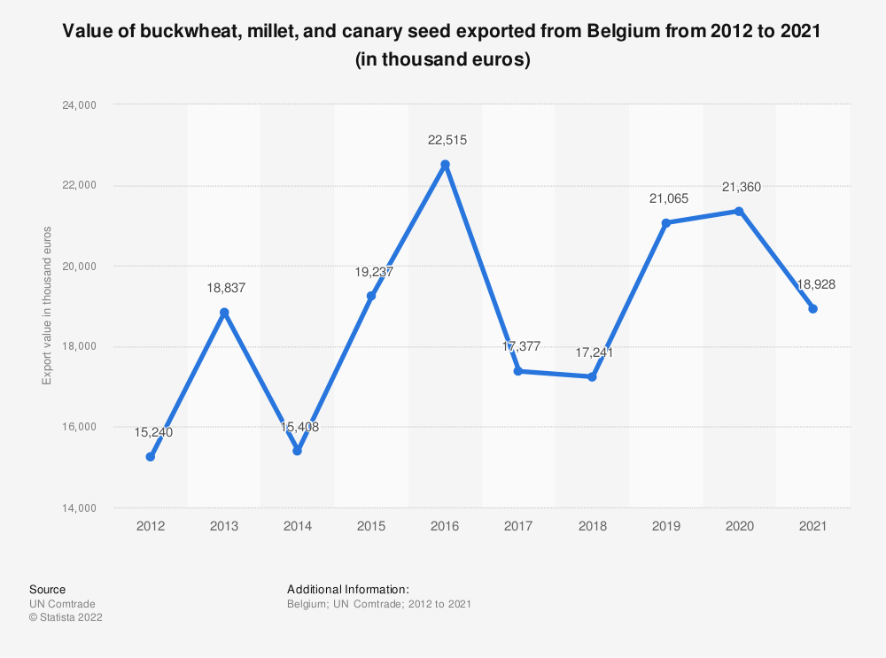 Statistic: Value of buckwheat, millet and canary seed exported from Belgium from 2012 to 2018 (in 1,000 euros) | Statista