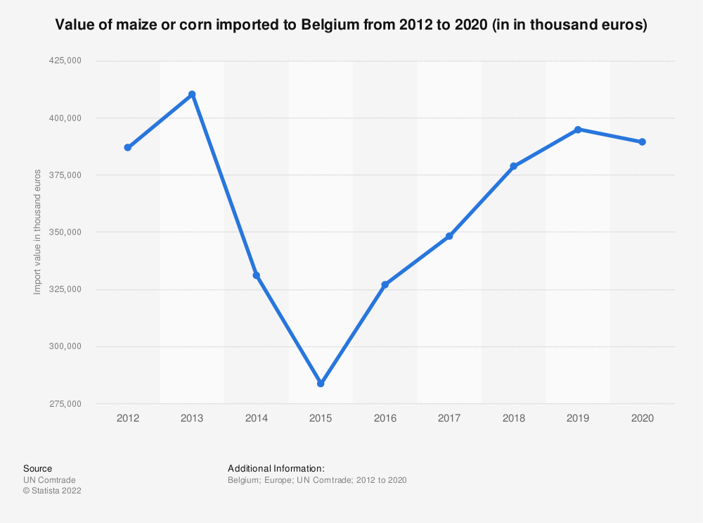 Statistic: Value of maize or corn imported to Belgium from 2012 to 2018 (in 1,000 euros) | Statista