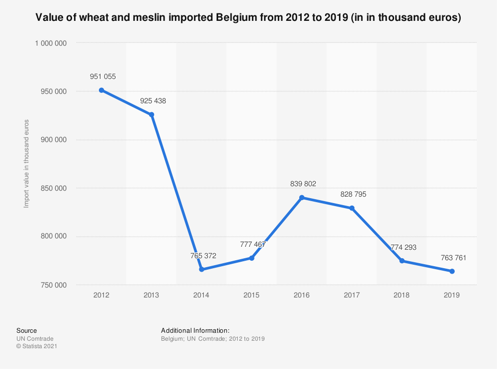 Statistic: Value of wheat and meslin imported Belgium from 2012 to 2018 (in 1,000 euros) | Statista