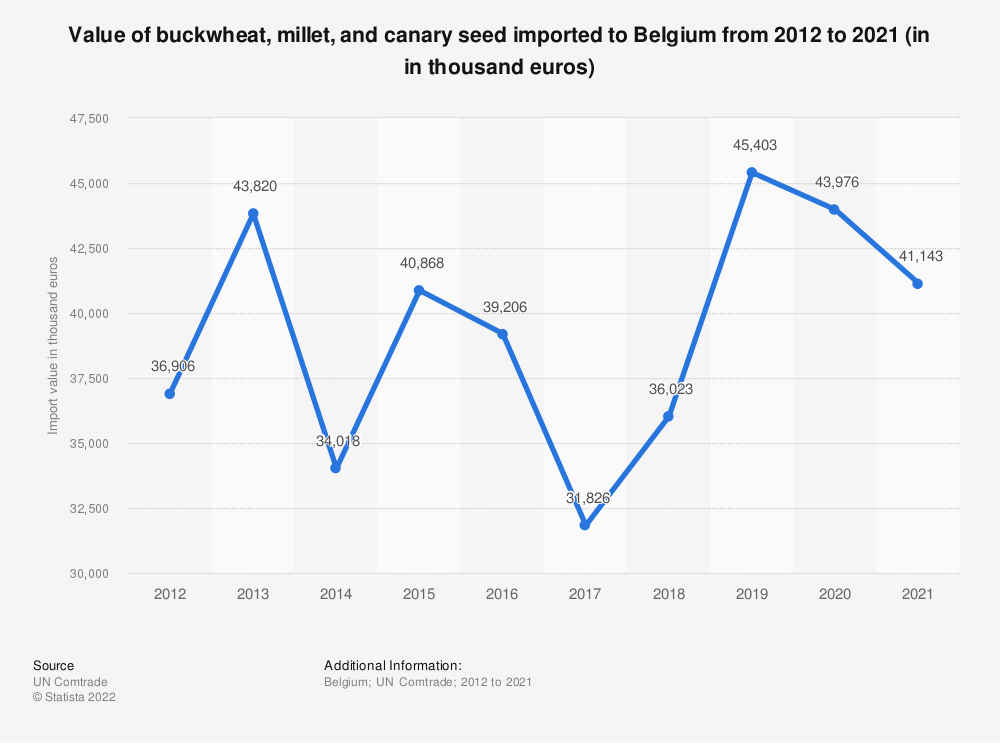 Statistic: Value of buckwheat, millet and canary seed imported to Belgium from 2012 to 2018 (in 1,000 euros) | Statista