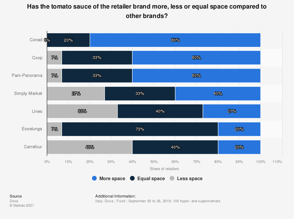 Statistic: Has the tomato sauce of the retailer brand more, less or equal space compared to other brands? | Statista