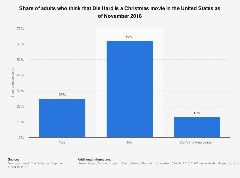 Statistic: Share of adults who think that Die Hard is a Christmas movie in the United States as of November 2018 | Statista