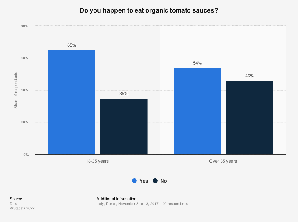 Statistic: Do you happen to eat organic tomato sauces? | Statista