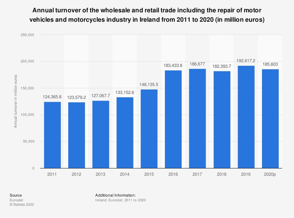 Statistic: Annual turnover of the wholesale and retail trade including the repair of motor vehicles and motorcycles industry in Ireland from 2008 to 2015 (in million euros)   Statista