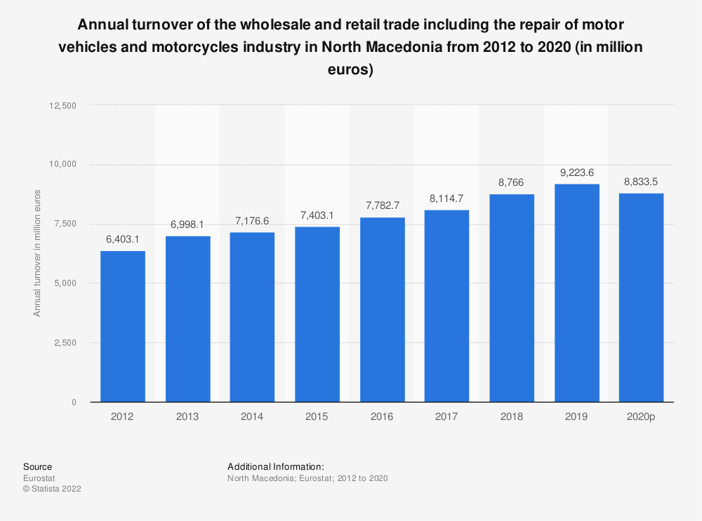 Statistic: Annual turnover of the wholesale and retail trade including the repair of motor vehicles and motorcycles industry in North Macedonia from 2012 to 2015 (in million euros) | Statista