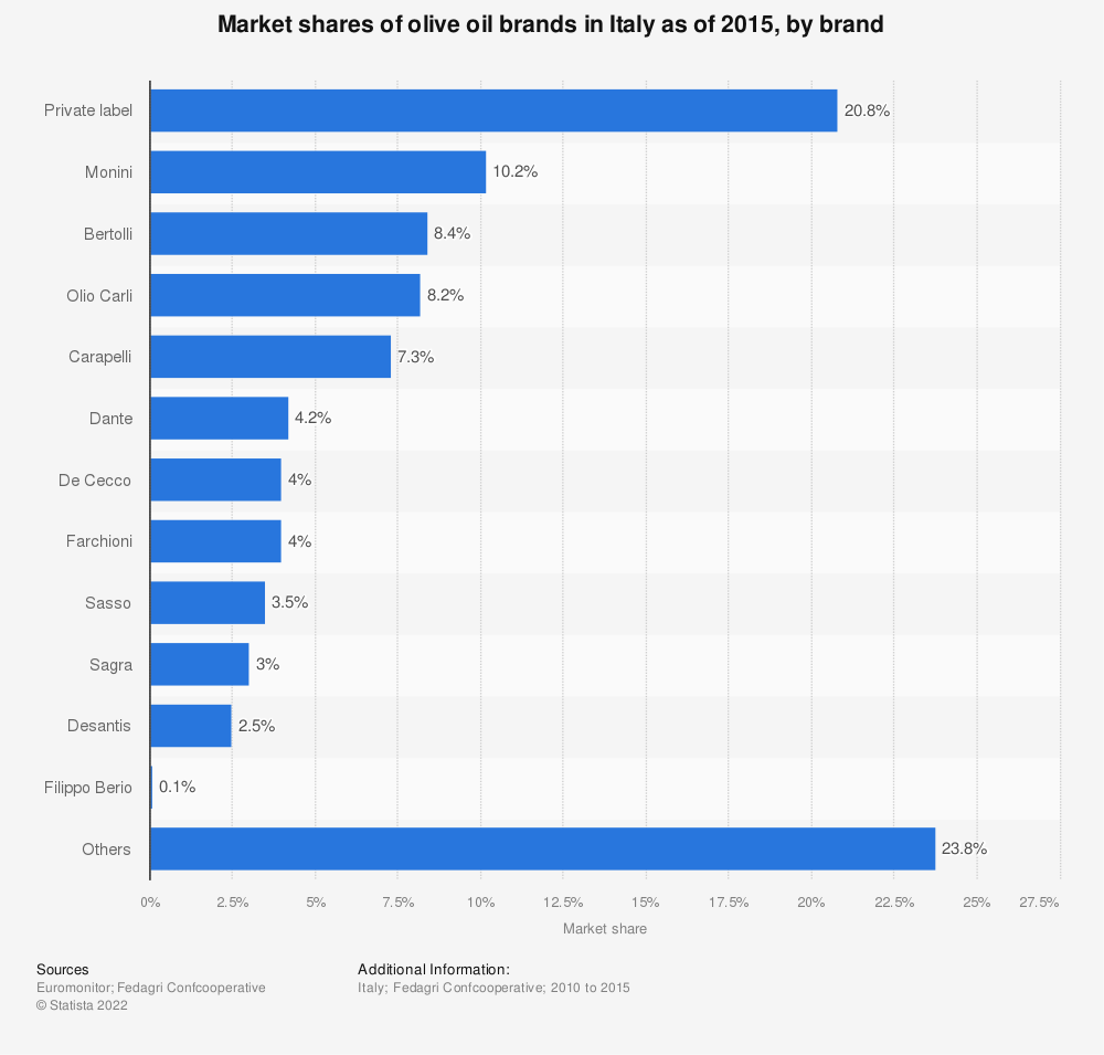 Statistic: Market shares of olive oil brands in Italy as of 2015, by brand | Statista