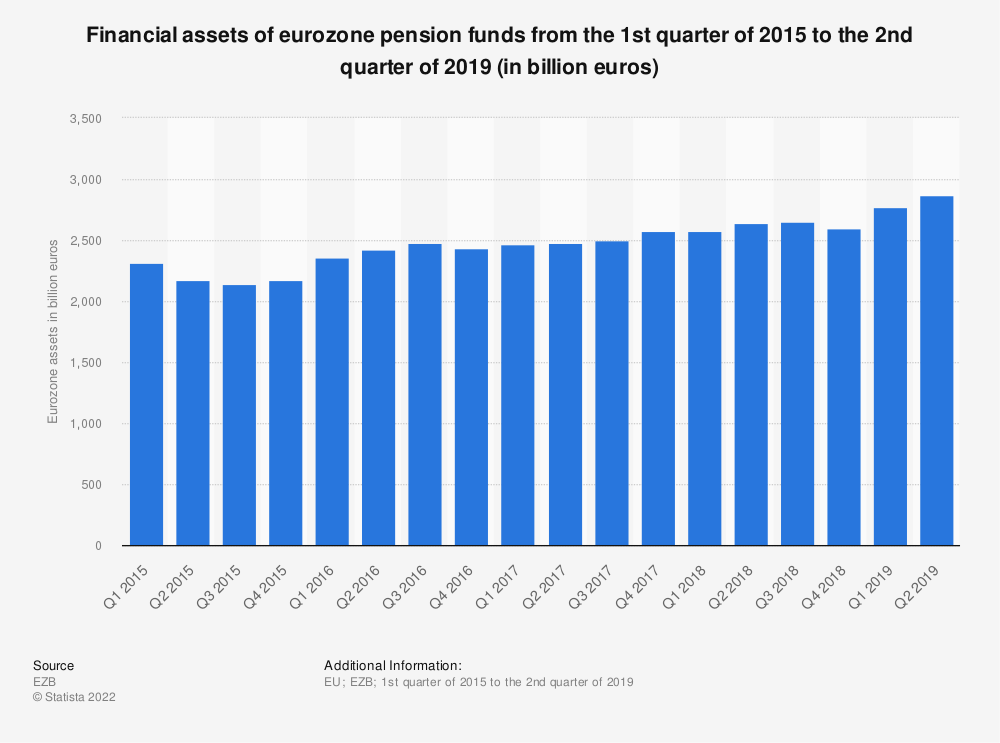 Statistic: Financial assets of eurozone pension funds from the 1st quarter of 2015 to the 2nd quarter of 2019 (in billion euros) | Statista