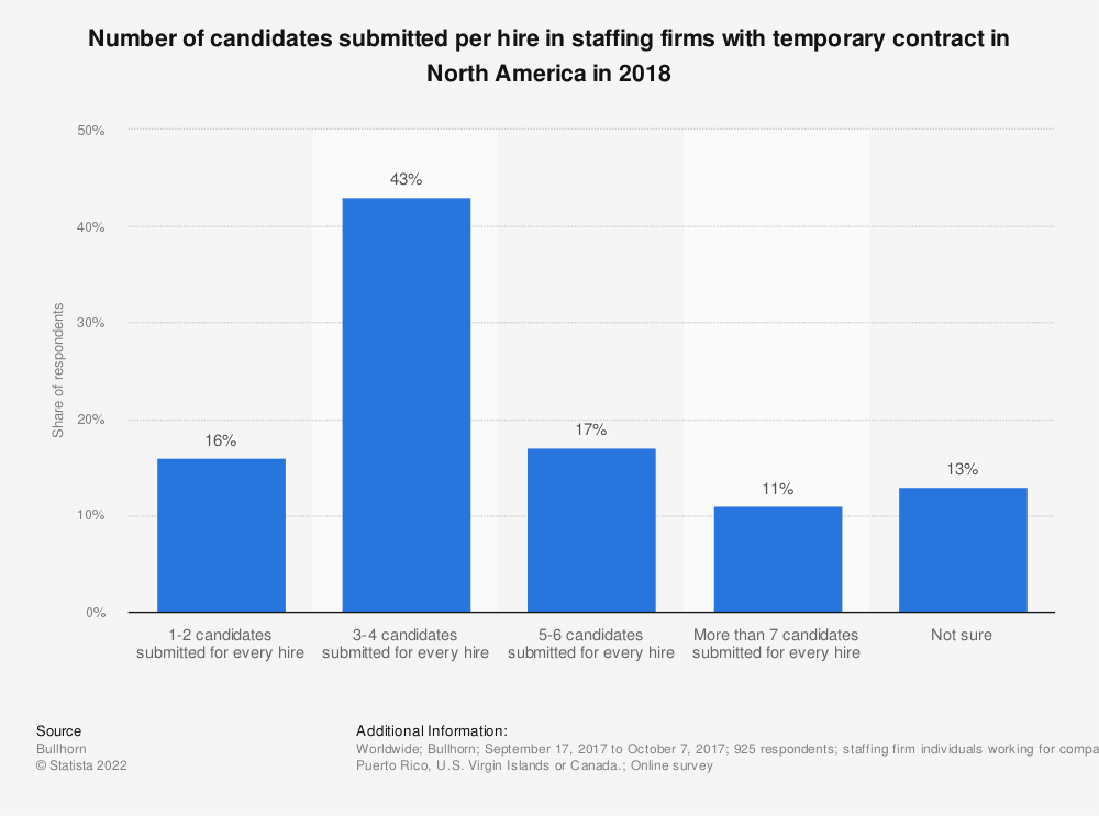 Statistic: Number of candidates submitted per hire in staffing firms with temporary contract in North America in 2018 | Statista
