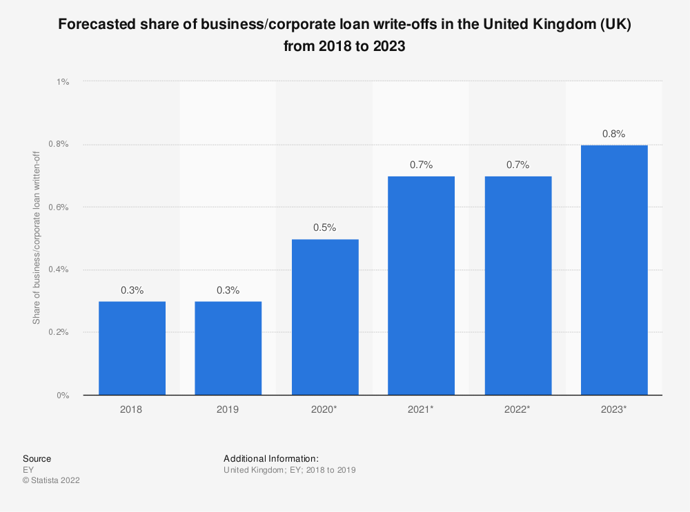 Statistic: Forecasted share of business/corporate loan write-offs in the United Kingdom (UK) from 2018 to 2023 | Statista