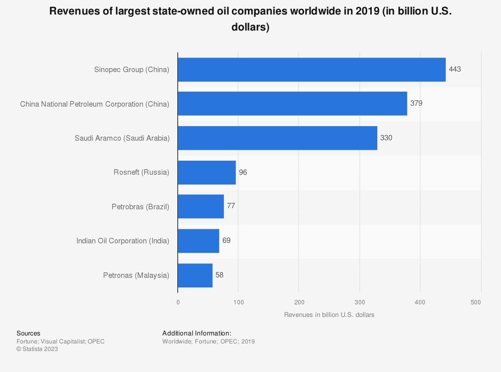 Statistic: Revenues of largest state-owned oil companies worldwide in 2019 (in billion U.S. dollars) | Statista