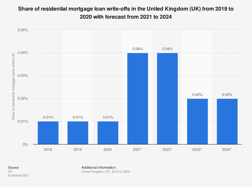 Statistic: Share of residential mortgage loan write-offs in the United Kingdom (UK) from 2016 to 2021 | Statista