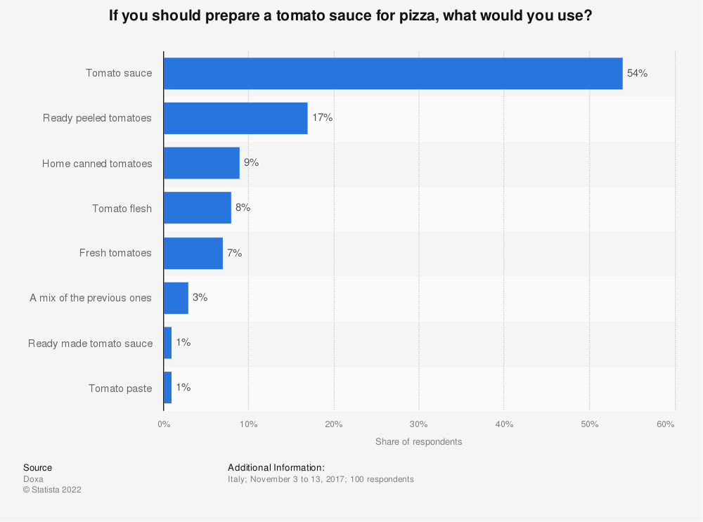 Statistic: If you should prepare a tomato sauce for pizza, what would you use? | Statista