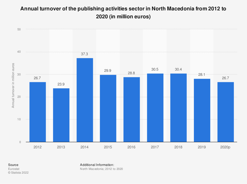 Statistic: Annual turnover of the publishing activities sector in North Macedonia from 2012 to 2015 (in million euros) | Statista