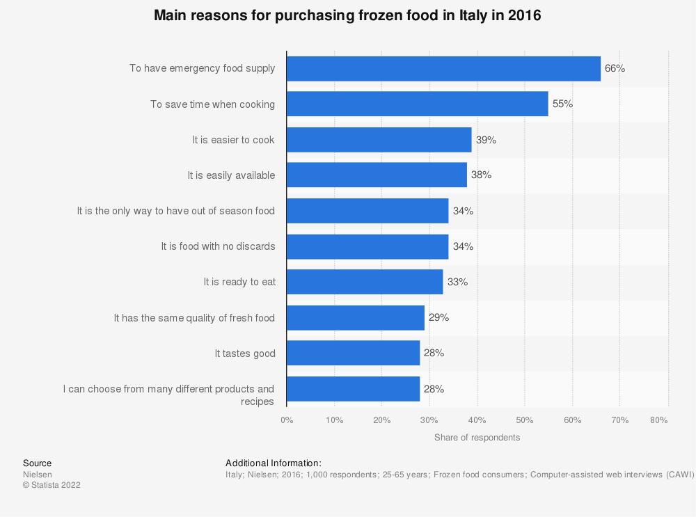 Statistic: Main reasons for purchasing frozen food in Italy in 2016 | Statista
