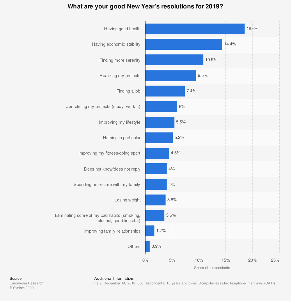Statistic: What are your good New Year's resolutions for 2019? | Statista