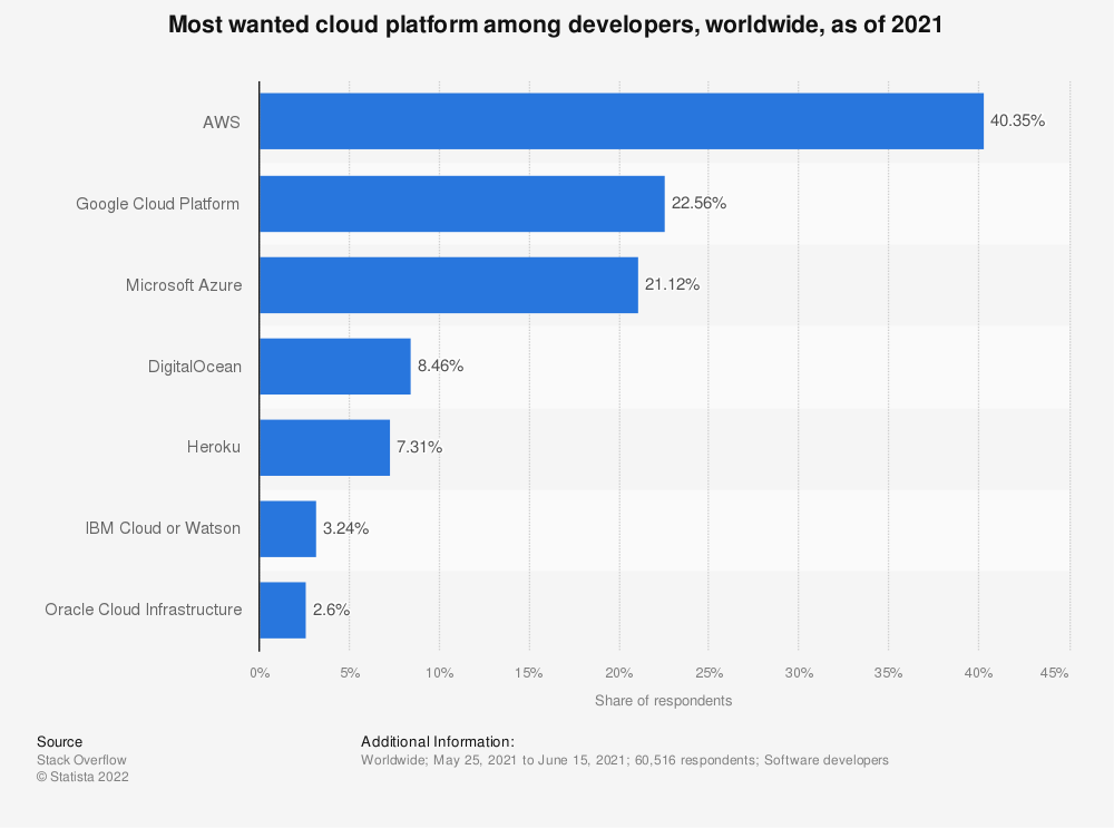Statistic: Most wanted platform among developers, worldwide, as of early 2019 | Statista