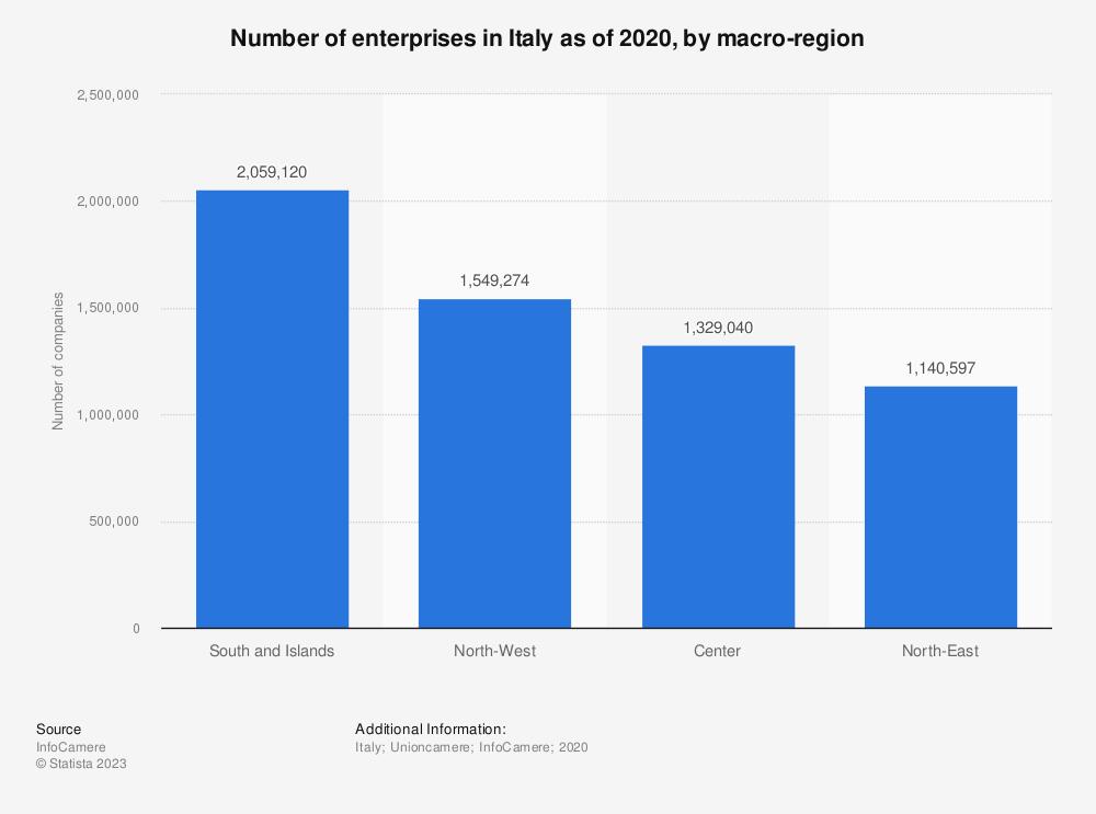 Statistic: Number of companies in Italy as of September 2019, by macro-region   Statista