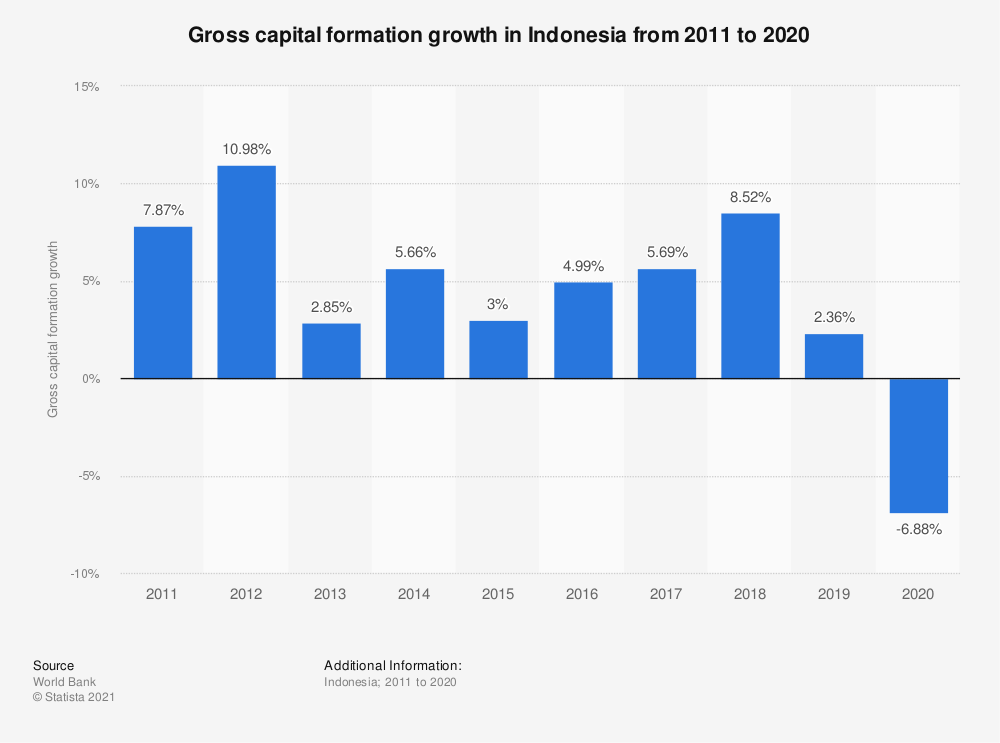 Statistic: Gross capital formation growth in Indonesia from 2005 to 2018 | Statista