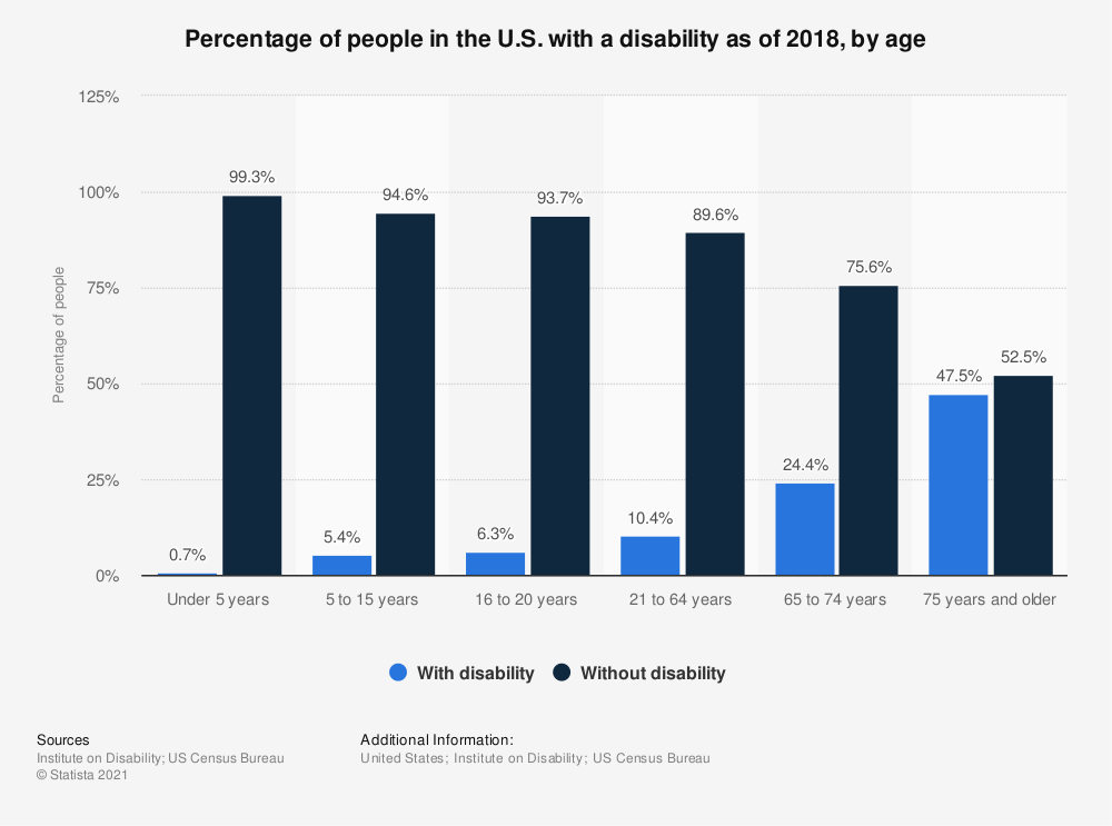 Statistic: Percentage of people in the U.S. with a disability as of 2016, by age | Statista
