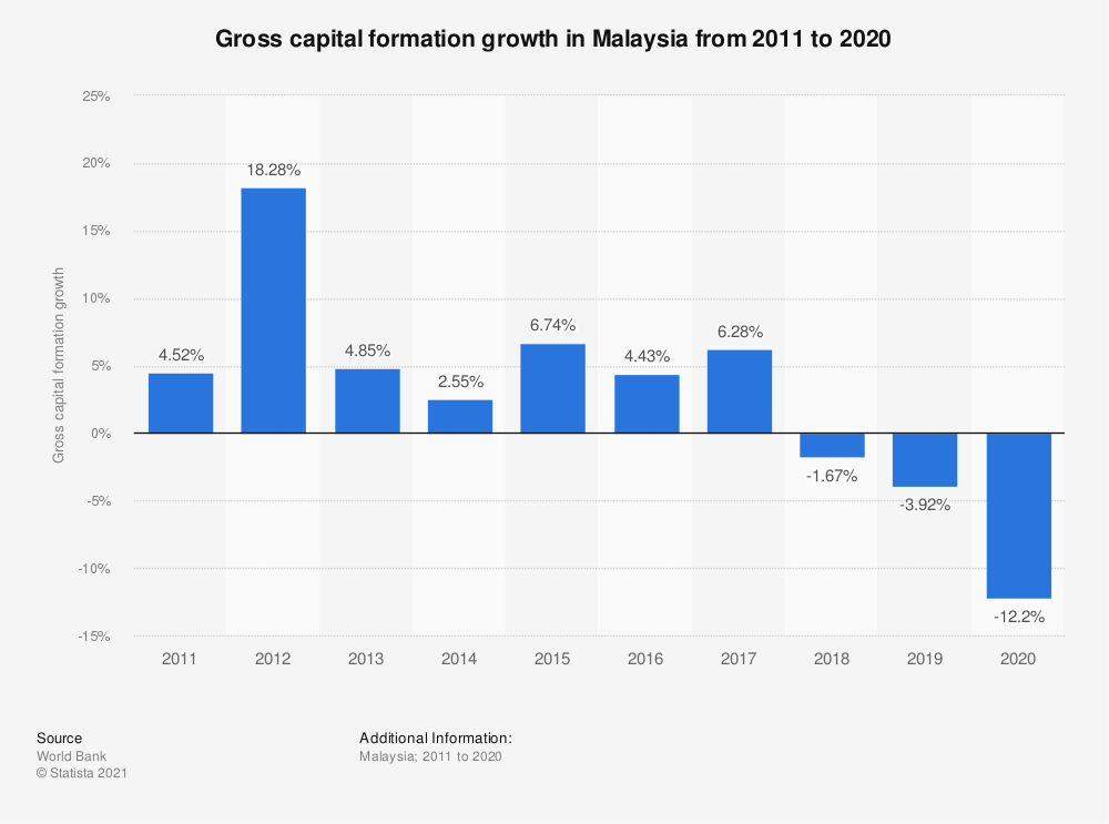Statistic: Gross capital formation growth in Malaysia from 2005 to 2018   Statista