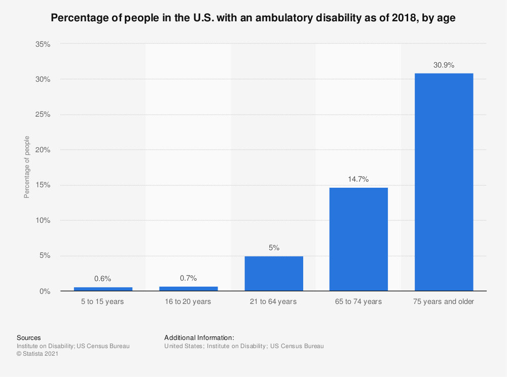 Statistic: Percentage of people in the U.S. with an ambulatory disability as of 2016, by age | Statista
