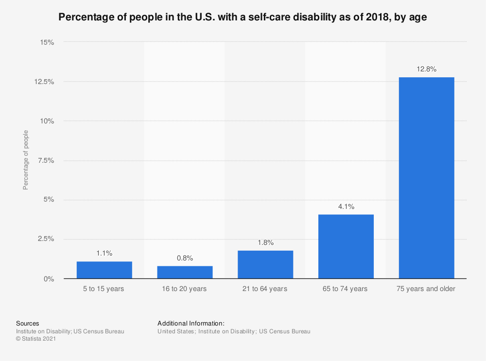 Statistic: Percentage of people in the U.S. with a self-care disability as of 2016, by age | Statista