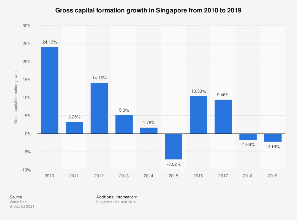 Statistic: Gross capital formation growth in Singapore from 2005 to 2018 | Statista