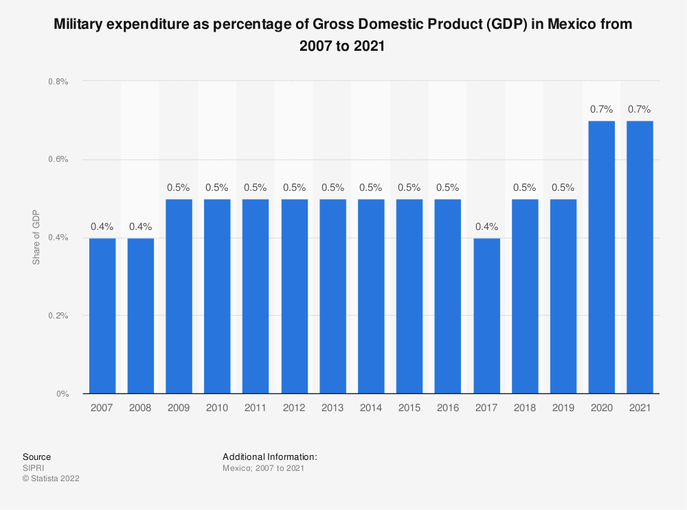 Statistic: Military expenditure as percentage of Gross Domestic Product (GDP) in Mexico from 2007 to 2017 | Statista