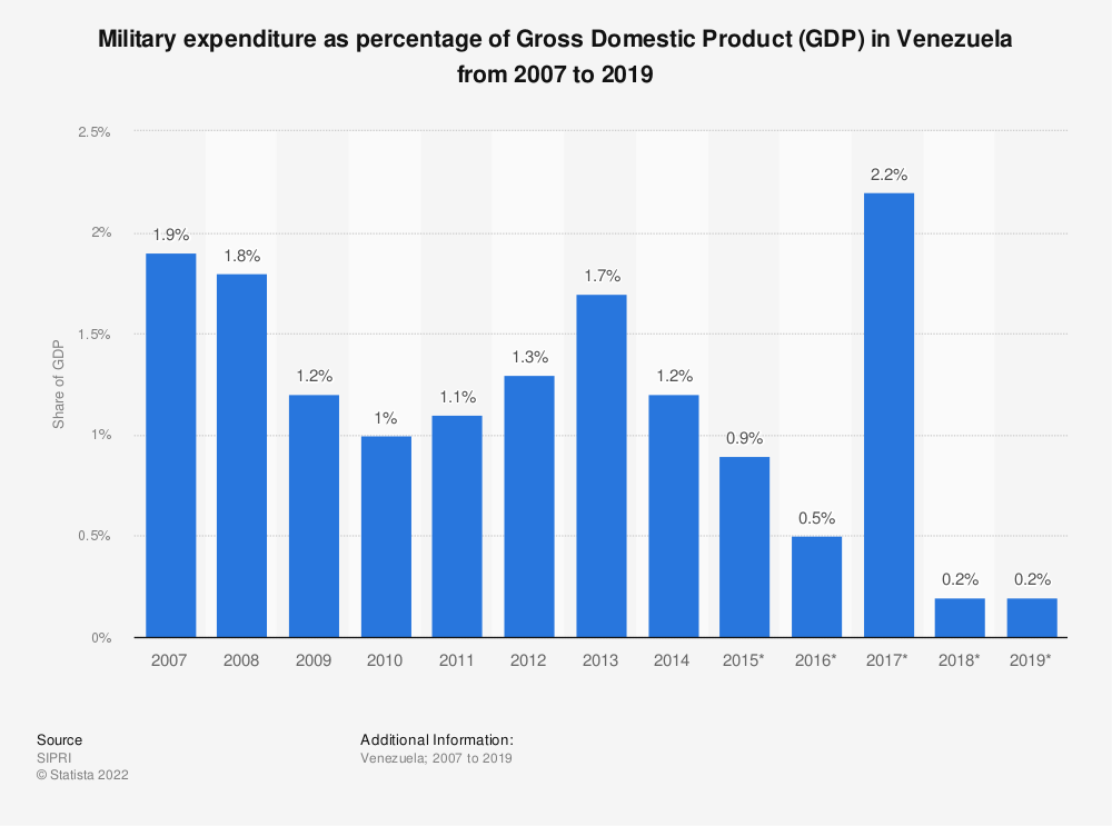 Statistic: Military expenditure as percentage of Gross Domestic Product (GDP) in Venezuela from 2007 to 2017 | Statista