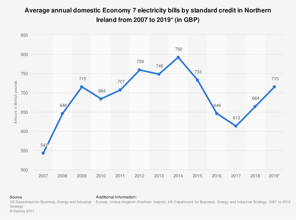 Statistic: Average annual domestic Economy 7 electricity bills by standard credit in Northern Ireland from 2007 to 2019* (in GBP) | Statista