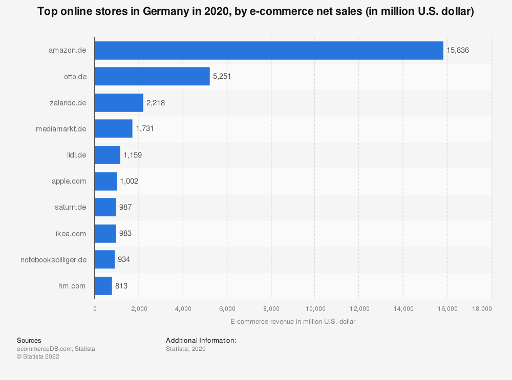 Statistic: Most popular online stores in Germany in 2018, by e-commerce net sales (in million U.S. dollars) | Statista