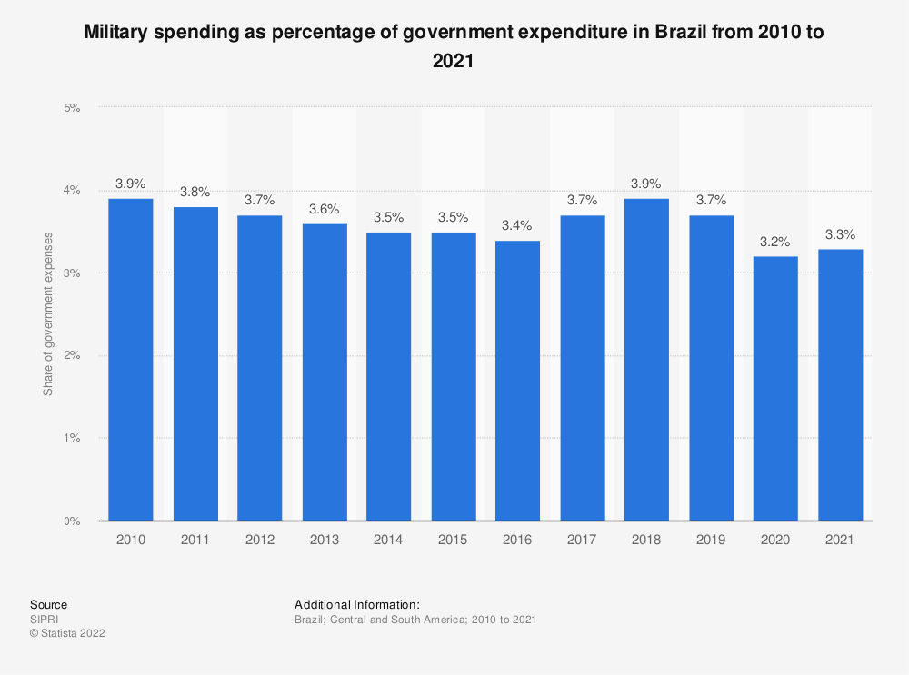 Statistic: Military spending as percentage of government expenditure in Brazil from 2010 to 2017 | Statista