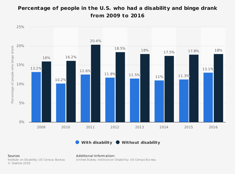 Statistic: Percentage of people in the U.S. who had a disability and binge drank from 2009 to 2016 | Statista