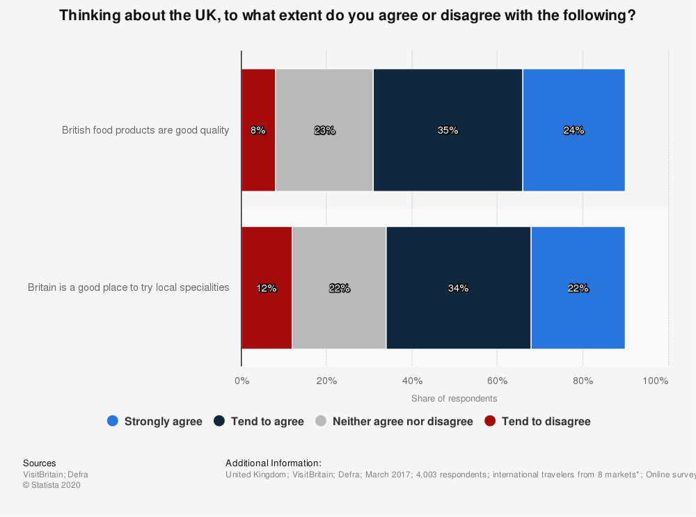 Statistic: Thinking about the UK, to what extent do you agree or disagree with the following?  | Statista