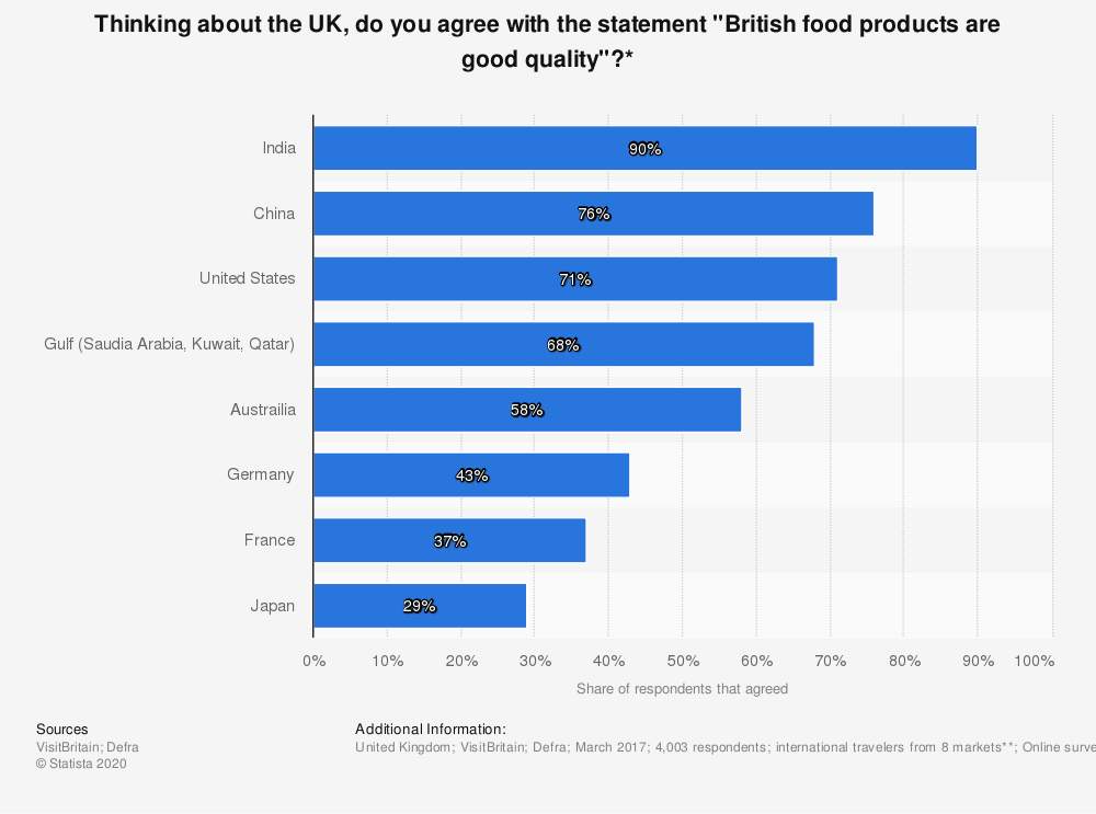 "Statistic: Thinking about the UK, do you agree with the statement ""British food products are good quality""?* 