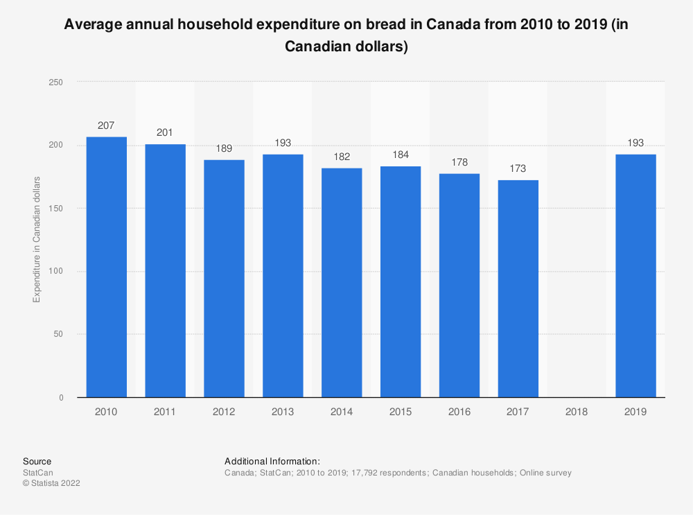 Statistic: Average annual household expenditure on bread in Canada from 2010 to 2017 (in Canadian dollars) | Statista