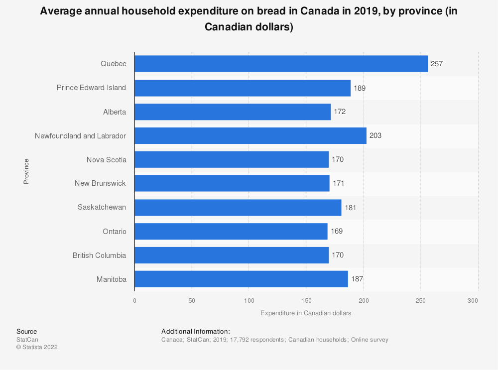 Statistic: Average annual household expenditure on bread in Canada in 2017, by province (in Canadian dollars) | Statista