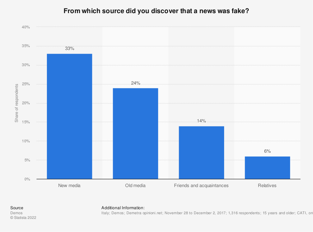 Statistic: From which source did you discover that a news was fake? | Statista