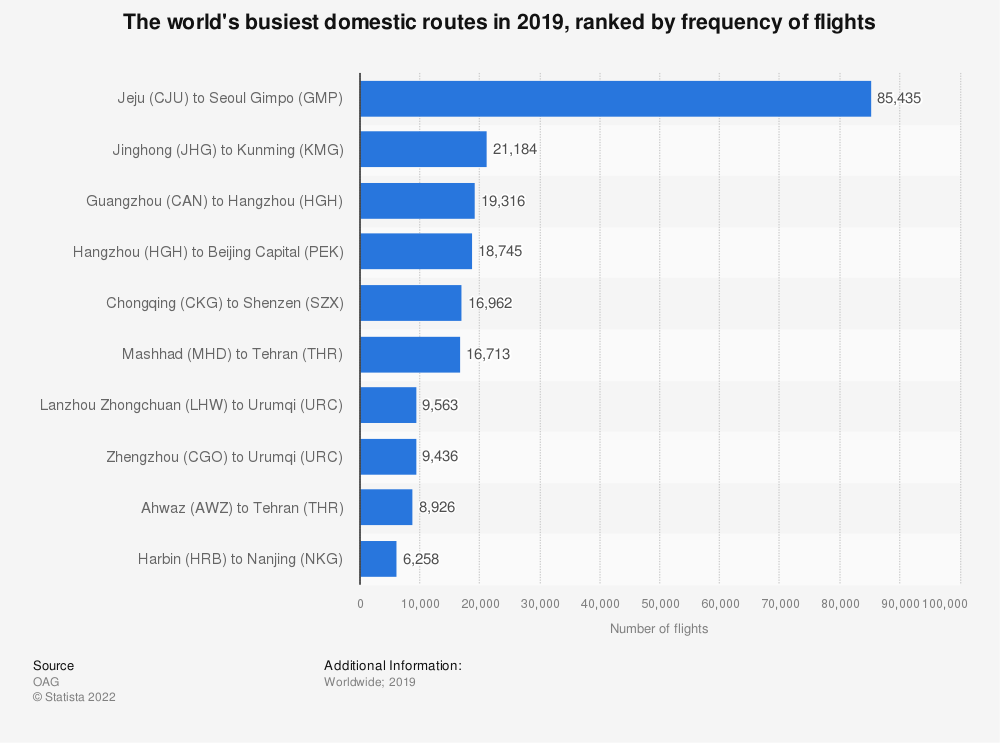 Statistic: The world's busiest domestic routes in 2019, ranked by frequency of flights | Statista