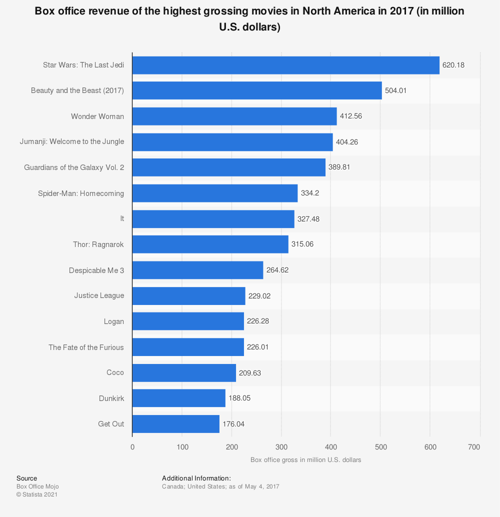 Statistic: Box office revenue of the highest grossing movies in North America in 2017 (in million U.S. dollars)   Statista